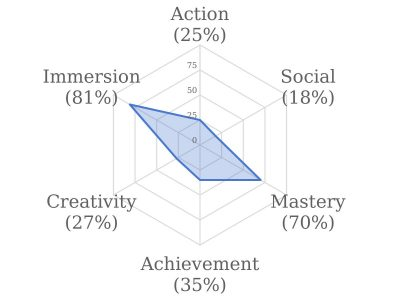 game motivation profile chart